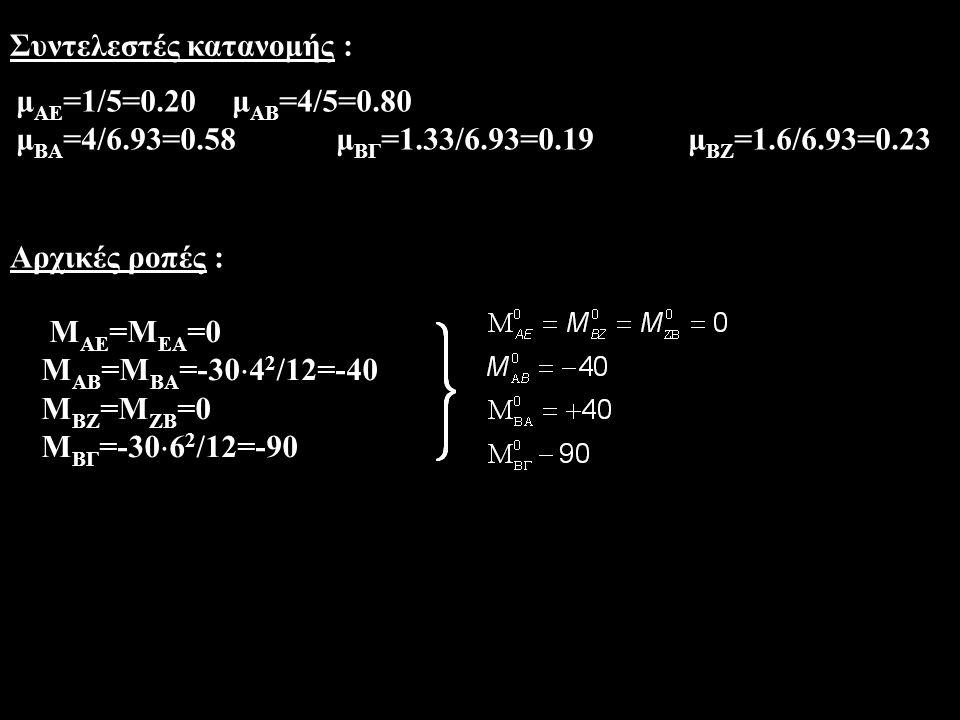 μ ΑE =1/5=0.20 μ ΑΒ =4/5=0.80 μ ΒΑ =4/6.93=0.58 μ ΒΓ =1.33/6.93=0.19μ ΒΖ =1.6/6.93=0.23 Μ ΑΕ =Μ ΕΑ =0 Μ ΑΒ =Μ ΒΑ =-30  4 2 /12=-40 Μ ΒΖ =Μ ΖΒ =0 Μ ΒΓ =-30  6 2 /12=-90 Συντελεστές κατανομής : Αρχικές ροπές :