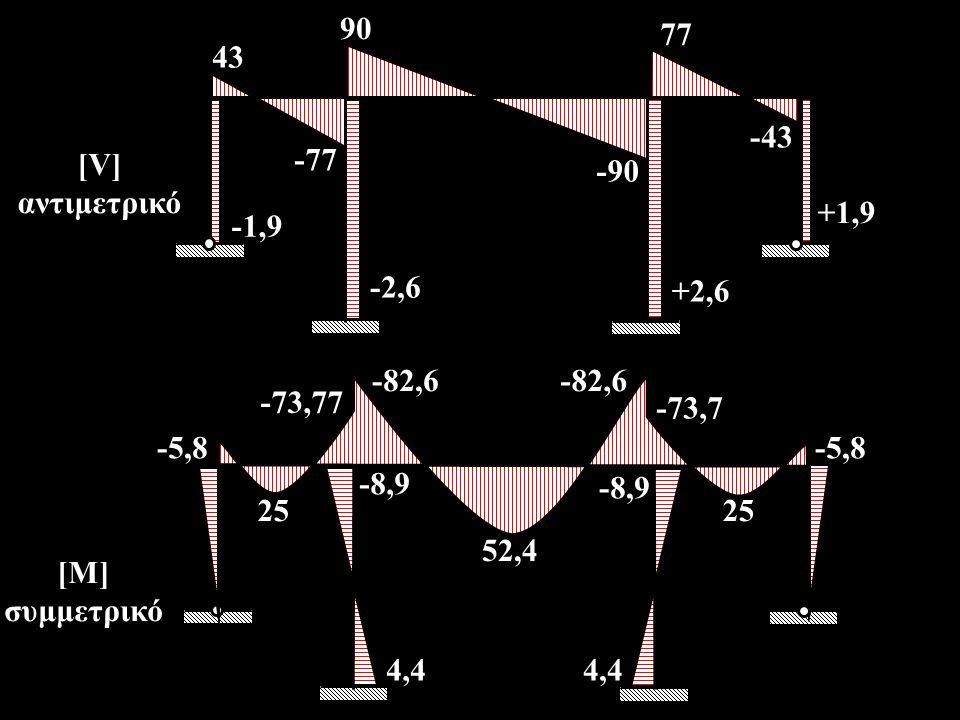 90 -43 77 -90 +1,9 43 +2,6 -2,6 -1,9 -77 [V] αντιμετρικό -82,6 25 -73,7 -8,9 -5,8 25 4,4 -5,8 -73,77 -8,9 52,4 [Μ] συμμετρικό