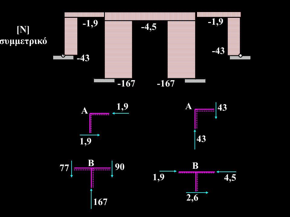 -1,9 -4,5 -43 -167 -43 -1,9 -167 [Ν] συμμετρικό 43 A 1,9 A 77 90 167 B 4,5 2,6 B 1,9
