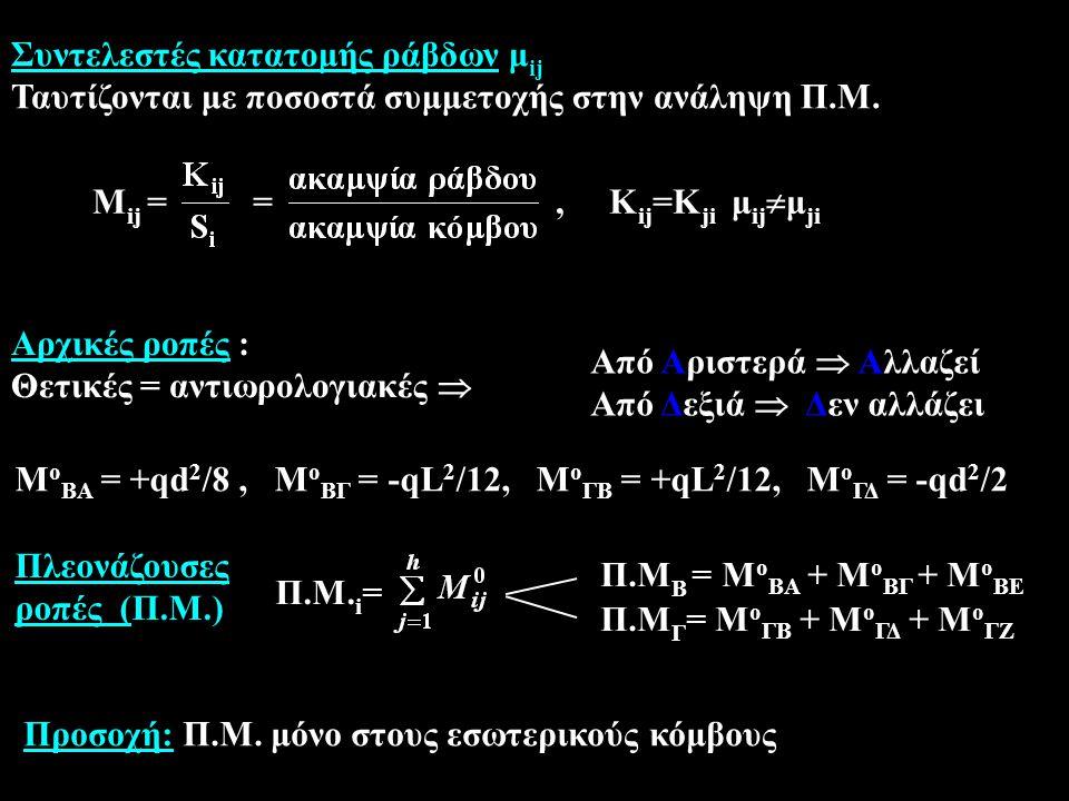 Αρχικές ροπές : Θετικές = αντιωρολογιακές  Από Aριστερά  Aλλαζεί Από Δεξιά  Δεν αλλάζει M o ΒΑ = +qd 2 /8, M ο ΒΓ = -qL 2 /12, M ο ΓΒ = +qL 2 /12, M ο ΓΔ = -qd 2 /2 Πλεονάζουσες ροπές (Π.Μ.) Π.Μ.