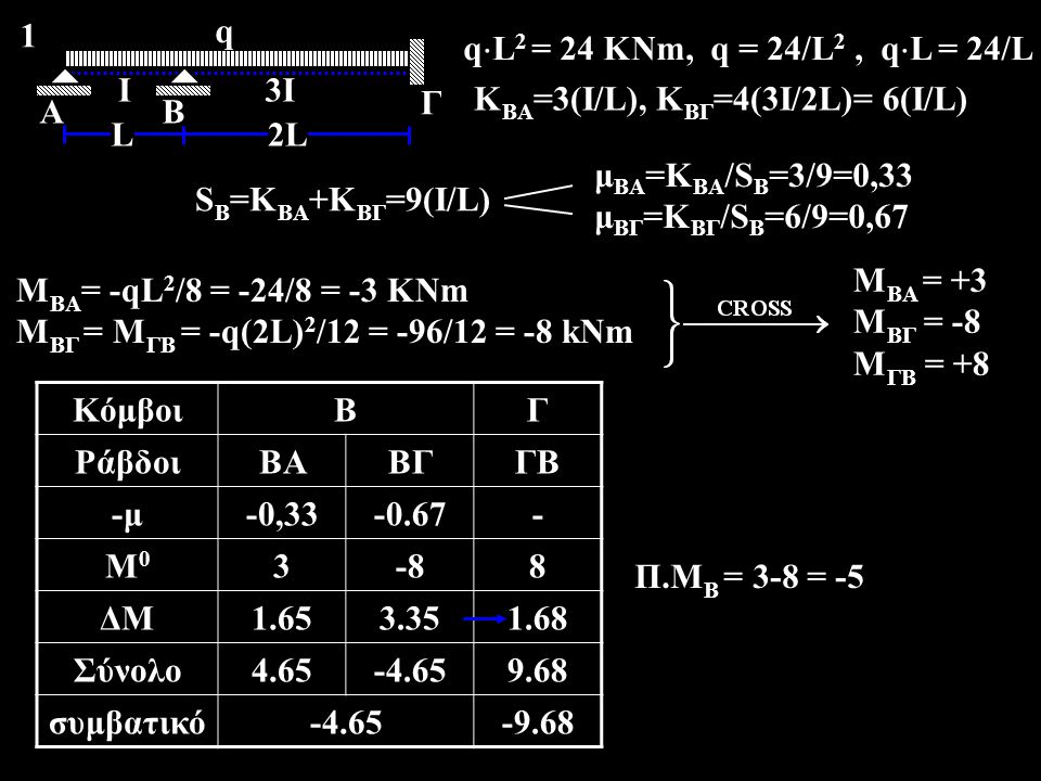 q  L 2 = 24 KNm, q = 24/L 2, q  L = 24/L A Ι Β Γ q 2LL 3Ι 1 K BA =3(I/L), Κ ΒΓ =4(3I/2L)= 6(I/L) S B =K BA +K BΓ =9(I/L) μ ΒΑ =Κ BA /S B =3/9=0,33 μ ΒΓ =Κ BΓ /S B =6/9=0,67 Μ ΒΑ = -qL 2 /8 = -24/8 = -3 KNm M ΒΓ = M ΓΒ = -q(2L) 2 /12 = -96/12 = -8 kNm M ΒΑ = +3 M ΒΓ = -8 M ΓΒ = +8 ΚόμβοιΒΓ ΡάβδοιΒΑΒΓΓΒ -μ-0,33-0.67- Μ0Μ0 3-88 ΔΜ1.653.351.68 Σύνολο4.65-4.659.68 συμβατικό-4.65-9.68 Π.Μ Β = 3-8 = -5