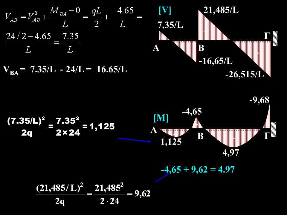A Ι Β Γ q 2L L 3Ι q  L 2 =24 KNm Δ Ι L/2 2 Κ, μ  όπως προηγουμένως Πρόβολος δεν συμμετέχει στην CROSS Μ ΑΔ = -q(L/2) 2 /2 = -24/8 = -3,0 KNm Μ BΑ = -qL 2 /8 + (-M AΔ /2) = -3 + 1,5 = -1,5 KNm Μ BΓ = M ΓΒ = -q(2L) 2 /12 = -8,0 KNm M 0 BA = +1,5 M 0 BΓ = -8 M 0 ΓΒ = +8 ΚόμβοιΒΓ ΡάβδοιΒΑΒΓΓΒ -μ-0,33-0.67- Μ0Μ0 1.5-88 ΔΜ2.154.352.18 Σύνολο3.65-3.6510.18 συμβατικό-3.65-10.18 Π.Μ Β = 1.5-8 = -6.5