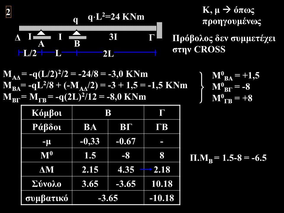 A Ι Β Γ q 2L L 3Ι q  L 2 =24 KNm Δ Ι L/2 2 Κ, μ  όπως προηγουμένως Πρόβολος δεν συμμετέχει στην CROSS Μ ΑΔ = -q(L/2) 2 /2 = -24/8 = -3,0 KNm Μ BΑ =