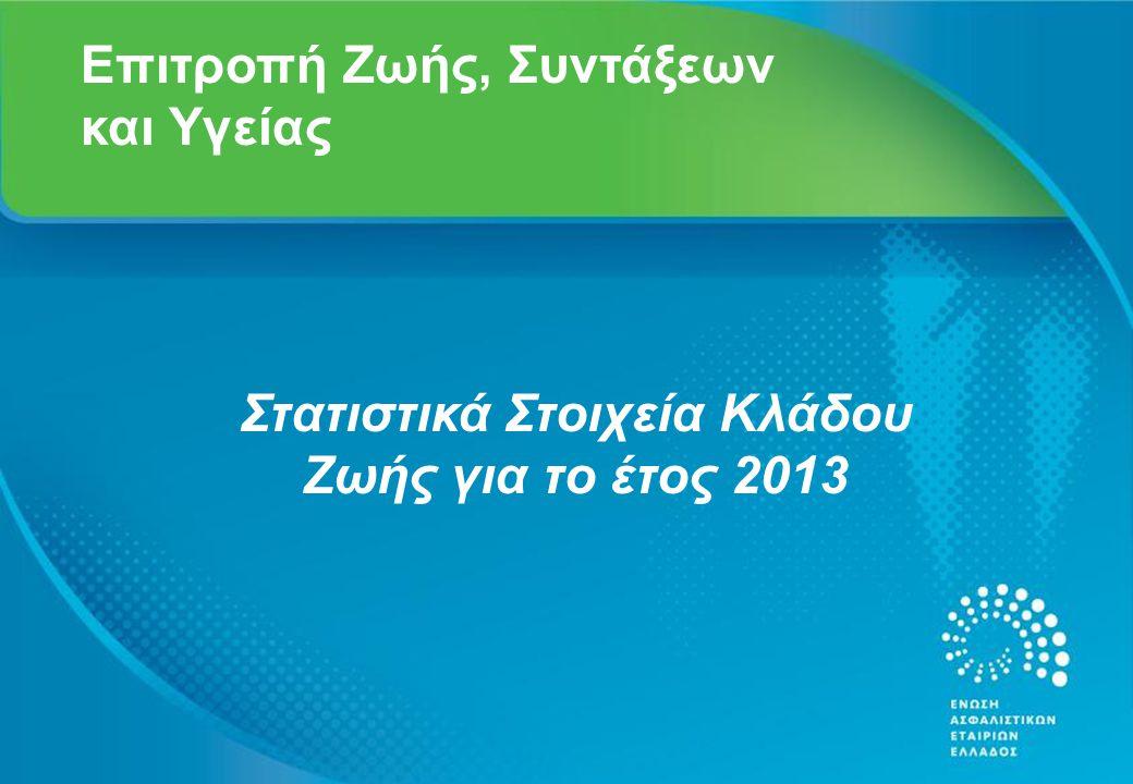 Γενικά Στοιχεία Έρευνας - 1η χρονιά Αριθμός εταιριών δείγματος 18 από 22 Ποσοστό επί των ασφαλίστρων εταιριών μελών της ΕΑΕΕ 98,1% Μείωση παραγωγής κλάδου Ζωής σε σχέση με το 2012 14.1% το 2013 2
