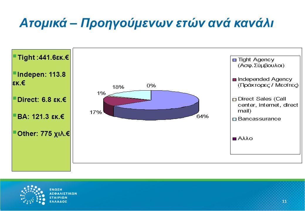 Ατομικά – Προηγούμενων ετών ανά κανάλι 11  Tight :441.6εκ.€  Ιndepen: 113.8 εκ.€  Direct: 6.8 εκ.€  BA: 121.3 εκ.€  Other: 775 χιλ.€