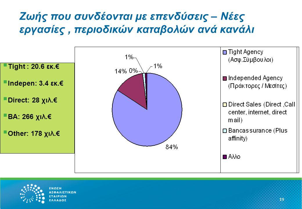 Ζωής που συνδέονται με επενδύσεις – Νέες εργασίες, περιοδικών καταβολών ανά κανάλι 19  Tight : 20.6 εκ.€  Ιndepen: 3.4 εκ.€  Direct: 28 χιλ.€  BA: 266 χιλ.€  Other: 178 χιλ.€