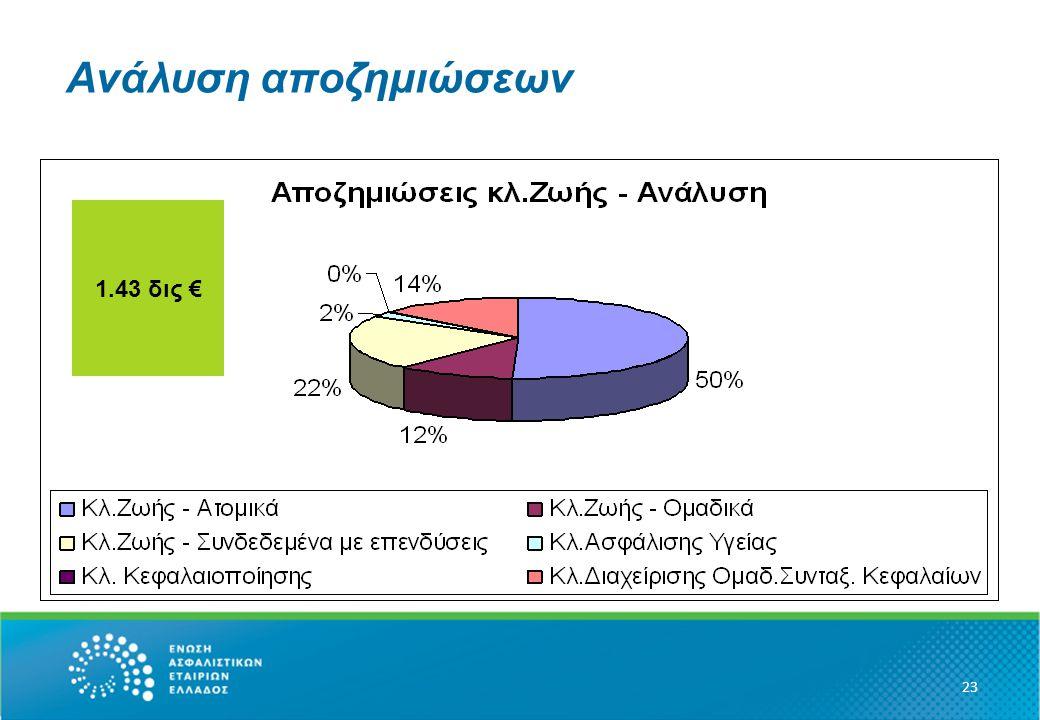 Ανάλυση αποζημιώσεων 23 1.43 δις €