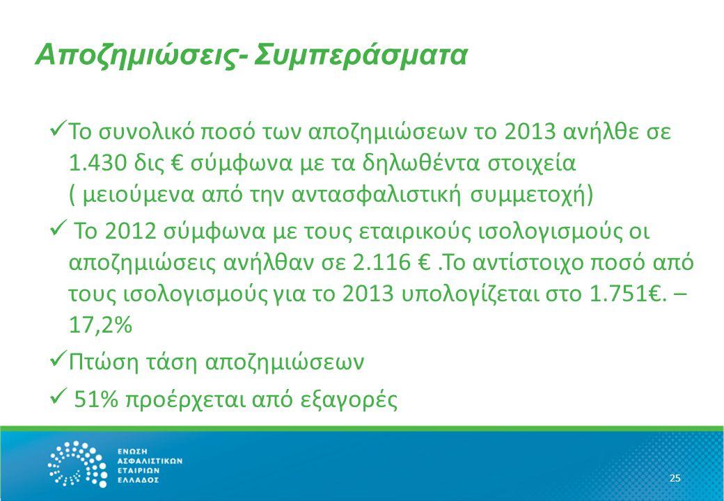 Αποζημιώσεις- Συμπεράσματα Το συνολικό ποσό των αποζημιώσεων το 2013 ανήλθε σε 1.430 δις € σύμφωνα με τα δηλωθέντα στοιχεία ( μειούμενα από την αντασφαλιστική συμμετοχή) Το 2012 σύμφωνα με τους εταιρικούς ισολογισμούς οι αποζημιώσεις ανήλθαν σε 2.116 €.Το αντίστοιχο ποσό από τους ισολογισμούς για το 2013 υπολογίζεται στο 1.751€.