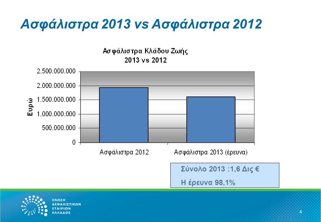 Ομαδικά – Ασφάλιστρα ανά κανάλι 15  Tight : 28.3 εκ.€  Ιndepen: 66.6 εκ.€  Direct: 65.2 εκ.€  BA: 105.8 εκ.€  Other: 6.7 χιλ.€