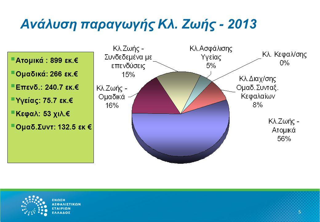 Ανάλυση παραγωγής ανά κανάλι διανομής 6  Tight : 738.8 εκ.€  Ιndepen: 246.4 εκ.€  Direct: 154.7 εκ.€  BA: 471.8 εκ.€  Other: 2 εκ.€
