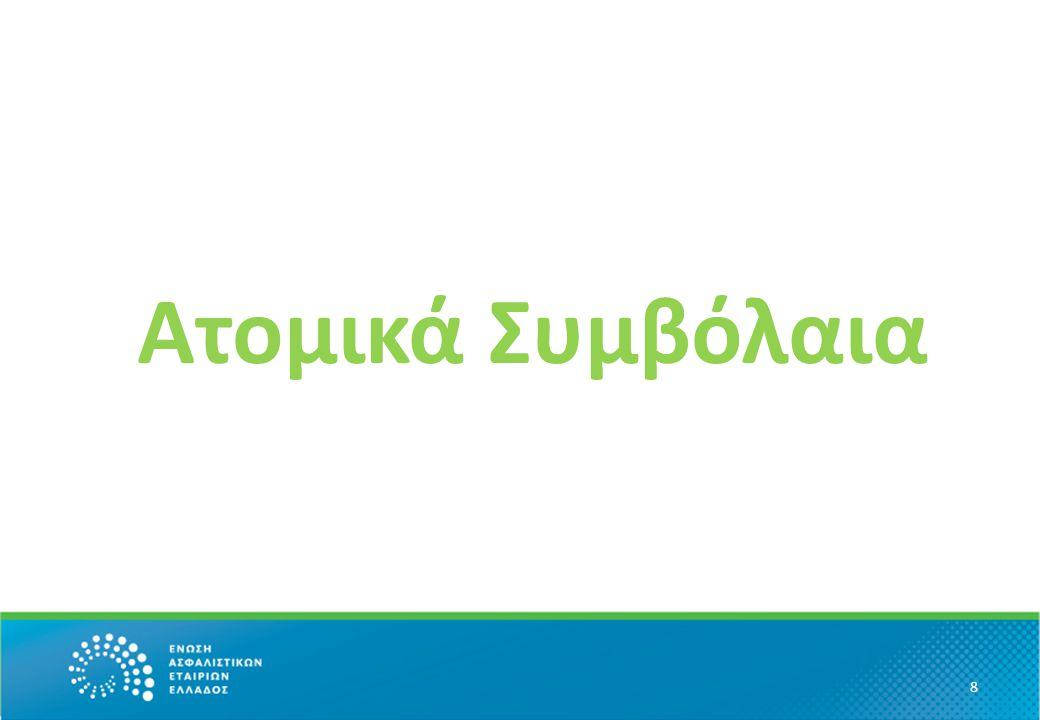 Ατομικά – Νέες εργασίας Vs Προηγούμενων ετών 9 Νέες : 214.6 εκ.€ Προηγ. : 684.3 εκ.€