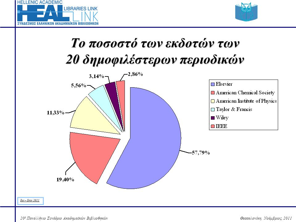 Θεσσαλονίκη, Νοέμβριος, 201120 ο Πανελλήνιο Συνέδριο Ακαδημαϊκών Βιβλιοθηκών Το ποσοστό των εκδοτών των 20 δημοφιλέστερων περιοδικών Ιαν – Ιουν 2011
