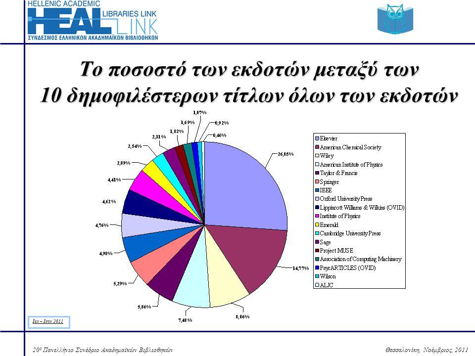 Θεσσαλονίκη, Νοέμβριος, 201120 ο Πανελλήνιο Συνέδριο Ακαδημαϊκών Βιβλιοθηκών Το ποσοστό των εκδοτών μεταξύ των 10 δημοφιλέστερων τίτλων όλων των εκδοτών Ιαν – Ιουν 2011