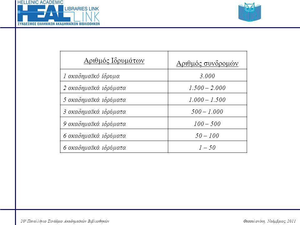 Θεσσαλονίκη, Νοέμβριος, 201120 ο Πανελλήνιο Συνέδριο Ακαδημαϊκών Βιβλιοθηκών Αριθμός Ιδρυμάτων Αριθμός συνδρομών 1 ακαδημαϊκό ίδρυμα3.000 2 ακαδημαϊκά ιδρύματα1.500 – 2.000 5 ακαδημαϊκά ιδρύματα1.000 – 1.500 3 ακαδημαϊκά ιδρύματα500 – 1.000 9 ακαδημαϊκά ιδρύματα100 – 500 6 ακαδημαϊκά ιδρύματα50 – 100 6 ακαδημαϊκά ιδρύματα1 – 50