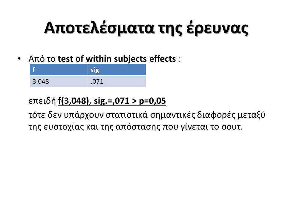 Αποτελέσματα της έρευνας Από το test of within subjects effects : επειδή f(3,048), sig.=,071 > p=0,05 τότε δεν υπάρχουν στατιστικά σημαντικές διαφορές
