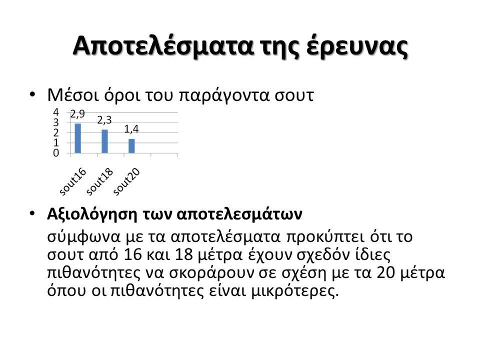 Αποτελέσματα της έρευνας Μέσοι όροι του παράγοντα σουτ Αξιολόγηση των αποτελεσμάτων σύμφωνα με τα αποτελέσματα προκύπτει ότι το σουτ από 16 και 18 μέτ