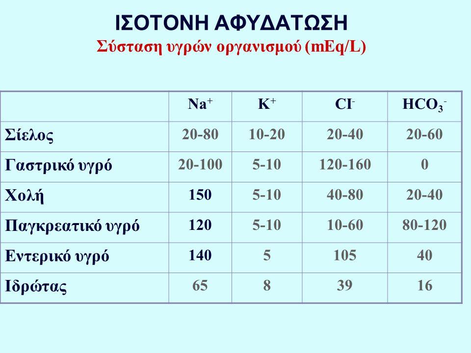 ΙΣΟΤΟΝΗ ΑΦΥΔΑΤΩΣΗ Σύσταση υγρών οργανισμού (mEq/L) Na + K+K+ CI - HCO 3 - Σίελος 20-8010-2020-4020-60 Γαστρικό υγρό 20-1005-10120-1600 Χολή 1505-1040-8020-40 Παγκρεατικό υγρό 1205-1010-6080-120 Εντερικό υγρό 140510540 Ιδρώτας 6583916