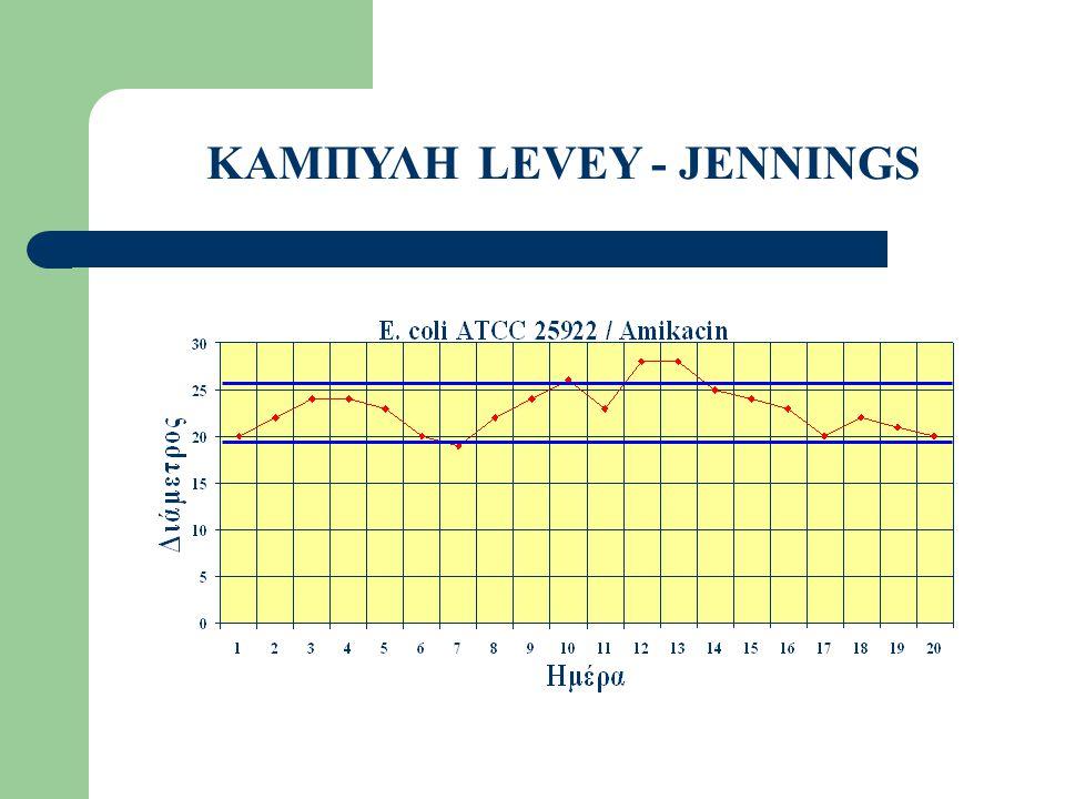 ΚΑΜΠΥΛΗ LEVEY - JENNINGS