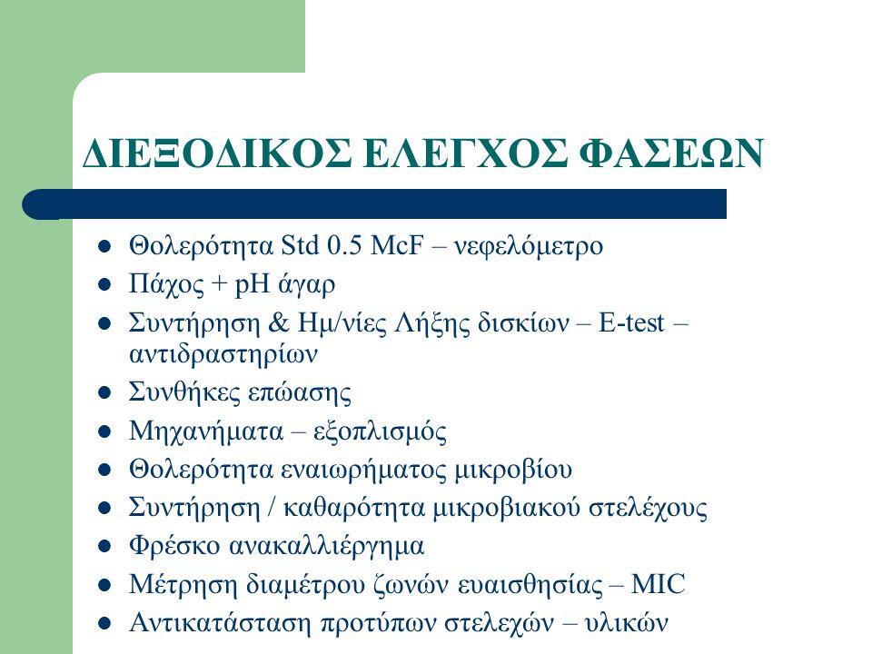 ΔΙΕΞΟΔΙΚΟΣ ΕΛΕΓΧΟΣ ΦΑΣΕΩΝ Θολερότητα Std 0.5 McF – νεφελόμετρο Πάχος + pH άγαρ Συντήρηση & Ημ/νίες Λήξης δισκίων – E-test – αντιδραστηρίων Συνθήκες επώασης Μηχανήματα – εξοπλισμός Θολερότητα εναιωρήματος μικροβίου Συντήρηση / καθαρότητα μικροβιακού στελέχους Φρέσκο ανακαλλιέργημα Μέτρηση διαμέτρου ζωνών ευαισθησίας – MIC Αντικατάσταση προτύπων στελεχών – υλικών