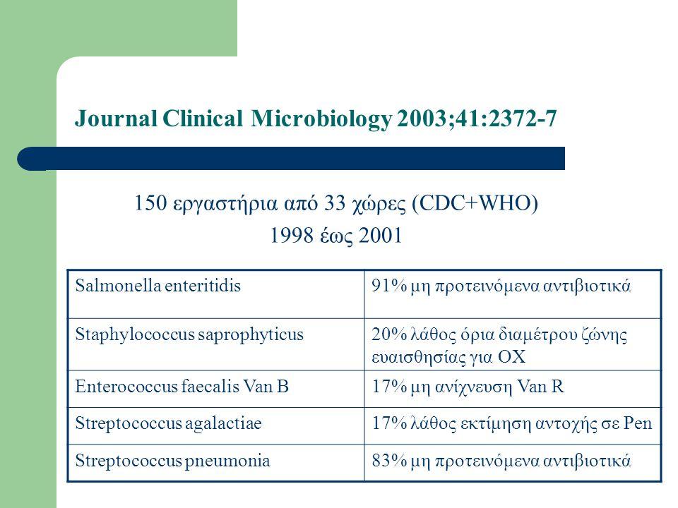 Journal Clinical Microbiology 2003;41:2372-7 Salmonella enteritidis91% μη προτεινόμενα αντιβιοτικά Staphylococcus saprophyticus20% λάθος όρια διαμέτρο