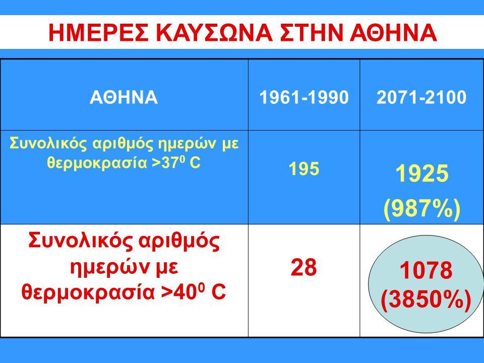 ΑΘΗΝΑ1961-19902071-2100 Συνολικός αριθμός ημερών με θερμοκρασία >37 0 C 195 1925 (987%) Συνολικός αριθμός ημερών με θερμοκρασία >40 0 C 28 ΗΜΕΡΕΣ ΚΑΥΣΩΝΑ ΣΤΗΝ ΑΘΗΝΑ 1078 (3850%)