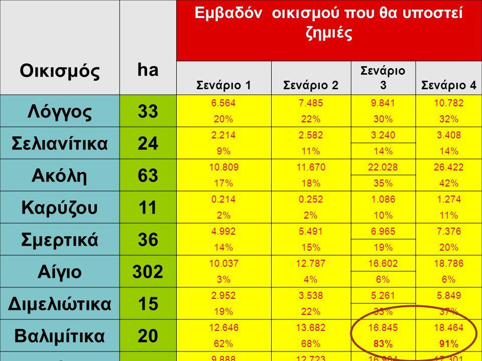 Οικισμός Εμβαδόν οικισμού που θα υποστεί ζημιές ha Σενάριο 1Σενάριο 2 Σενάριο 3Σενάριο 4 Λόγγος33 6.5647.4859.84110.782 20%22%30%32% Σελιανίτικα24 2.2142.5823.2403.408 9%11%14% Ακόλη63 10.80911.67022.02826.422 17%18%35%42% Καρύζου11 0.2140.2521.0861.274 2% 10%11% Σμερτικά36 4.9925.4916.9657.376 14%15%19%20% Αίγιο302 10.03712.78716.60218.786 3%4%6% Διμελιώτικα15 2.9523.5385.2615.849 19%22%33%37% Βαλιμίτικα20 12.64613.68216.84518.464 62%68%83%91% Ελίκη29 9.88812.72316.98417.301 34%44%58%59%