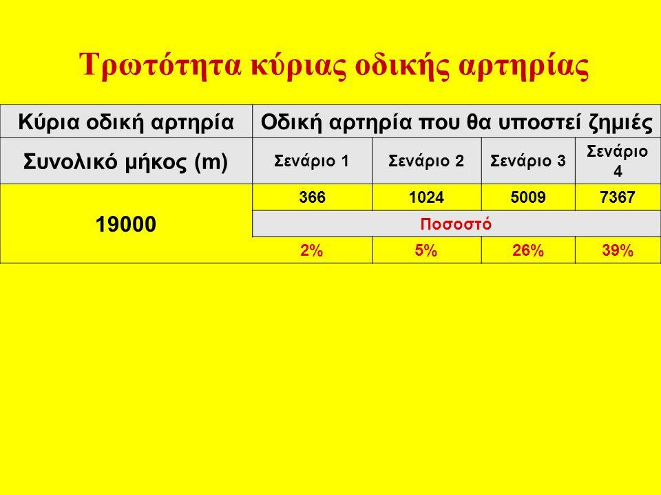 Κύρια οδική αρτηρίαΟδική αρτηρία που θα υποστεί ζημιές Συνολικό μήκος (m) Σενάριο 1Σενάριο 2Σενάριο 3 Σενάριο 4 19000 366102450097367 Ποσοστό 2%5%26%39% Τρωτότητα κύριας οδικής αρτηρίας