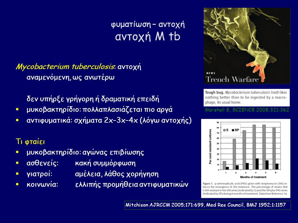 φυματίωση – αντοχή αντοχή M tb Mycobacterium tuberculosis: αντοχή αναμενόμενη, ως ανωτέρω δεν υπήρξε γρήγορη ή δραματική επειδή  μυκοβακτηρίδιο: πολλαπλασιάζεται πιο αργά  αντιφυματικά: σχήματα 2x–3x–4x (λόγω αντοχής) Τι φταίει  μυκοβακτηρίδιο: αγώνας επιβίωσης  ασθενείς:κακή συμμόρφωση  γιατροί:αμέλεια, λάθος χορήγηση  κοινωνία:ελλιπής προμήθεια αντιφυματικών Mitchison AJRCCM 2005;171:699, Med Res Council, BMJ 1952;1:1157 Marshall E, SCIENCE 2008;321:362