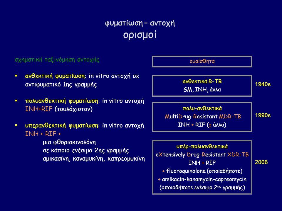 φυματίωση – αντοχή ορισμοί σχηματική ταξινόμηση αντοχής  ανθεκτική φυματίωση: in vitro αντοχή σε αντιφυματικό 1ης γραμμής  πολυανθεκτική φυματίωση: in vitro αντοχή INH+RIF (τουλάχιστον)  υπερανθεκτική φυματίωση: in vitro αντοχή INH + RIF + μια φθοριοκινολόνη σε κάποιο ενέσιμο 2ης γραμμής αμικασίνη, καναμυκίνη, καπρεομυκίνη ευαίσθητα aνθεκτικά R-TB SM, ΙΝΗ, άλλα πολυ-ανθεκτικά MultiDrug-Resistant MDR-TB INH + RIF (± άλλα) υπέρ-πολυανθεκτικά eXtensively Drug-Resistant XDR-TB INH + RIF + fluoroquinolone (οποιαδήποτε) + amikacin-kanamycin-capreomycin (οποιοδήποτε ενέσιμο 2 ης γραμμής) 1990s 2006 1940s