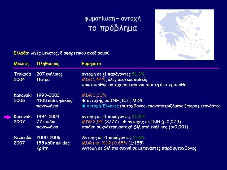 φυματίωση – αντοχή το πρόβλημα Ελλάδα: λίγες μελέτες, διαφορετικού σχεδιασμού ΜελέτηΠληθυσμόςΕυρήματα Trakada 207 ενήλικες αντοχή σε >1 παράγοντες 51,2% 2004 Πάτρα MDR 1,44%, όλες δευτεροπαθείς πρωτοπαθής αντοχή πιο σπάνια από τη δευτεροπαθή Kanavaki 1993-2002 MDR 3,23% 2006 4108 κάθε ηλικίας  αντοχής σε INH, RIF, MDR πανελλήνια  αντοχή Έλληνες (αυτόχθονες-επαναπατριζόμενοι) παρά μετανάστες Kanavaki1994-2004αντοχή σε >1 παράγοντες 20,8% 2007 77 παιδιά MDR 3,9% (3/77) -  αντοχής σε ΙΝΗ (p 0,079) πανελλήνια παιδιά: συχνότερη αντοχή SM από ενήλικες (p<0,001) Neonakis2000-2006Αντοχή σε >1 παράγοντες 11,6% 2007 155 κάθε ηλικίας MDR (και XDR) 0,65% (1/155) Κρήτη Αντοχή σε SM πιο συχνή σε μετανάστες παρά αυτόχθονες