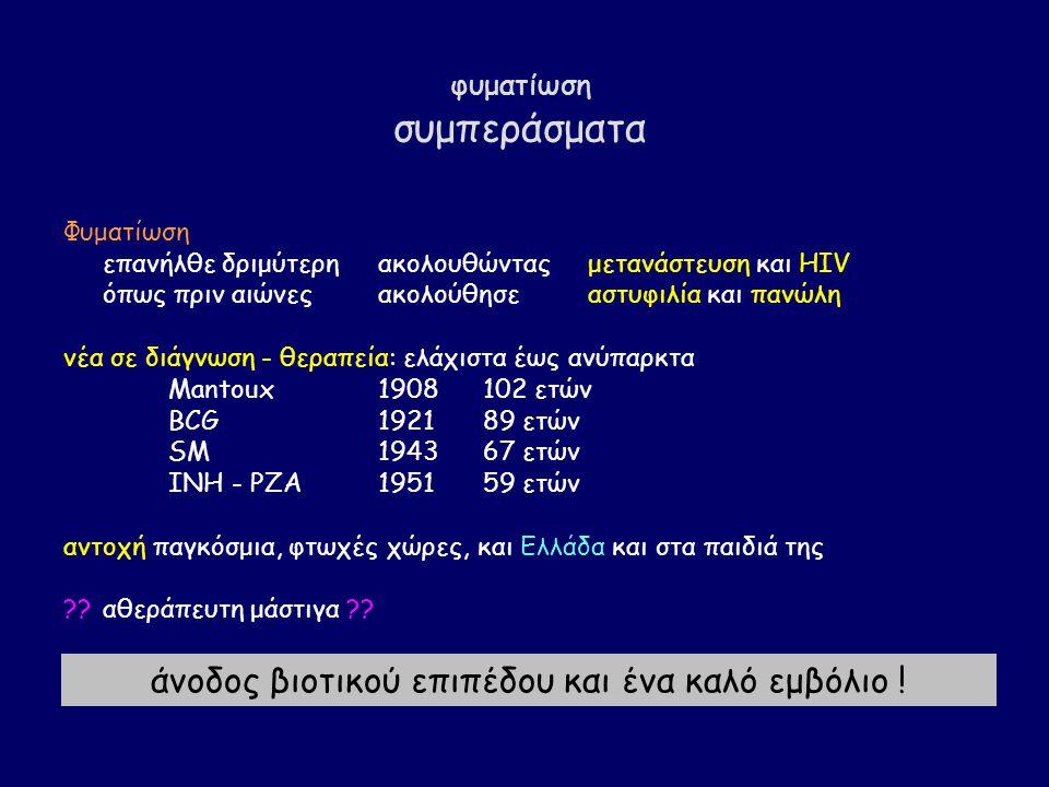 φυματίωση συμπεράσματα Φυματίωση επανήλθε δριμύτερηακολουθώνταςμετανάστευση και HIV όπως πριν αιώνεςακολούθησεαστυφιλία και πανώλη νέα σε διάγνωση - θεραπεία: ελάχιστα έως ανύπαρκτα Mantoux 1908102 ετών BCG192189 ετών SM194367 ετών INH - PZA 195159 ετών αντοχή παγκόσμια, φτωχές χώρες, και Ελλάδα και στα παιδιά της ??αθεράπευτη μάστιγα ?.