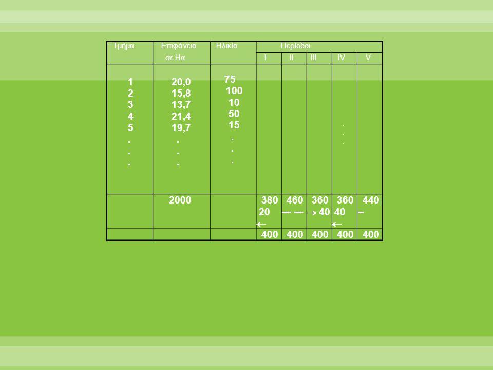Τμήμα Επιφάνεια Ηλικία Περίοδοι σε Ηα Ι ΙΙ ΙΙΙ ΙV V 1 2 3 4 5.