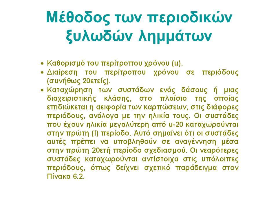 Μέθοδος των περιοδικών ξυλωδών λημμάτων