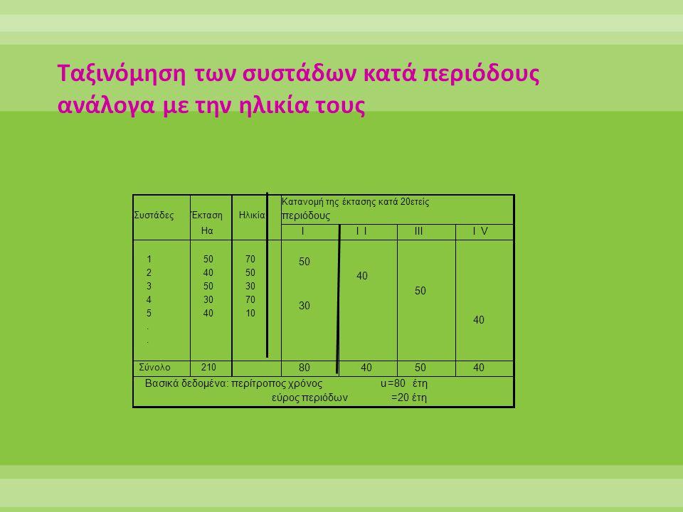 Συστάδες Έκταση Ηλικία Κατανομή της έκτασης κατά 20ετείς περιόδους Ηα Ι ΙΙ ΙΙΙ ΙV 1 2 3 4 5..