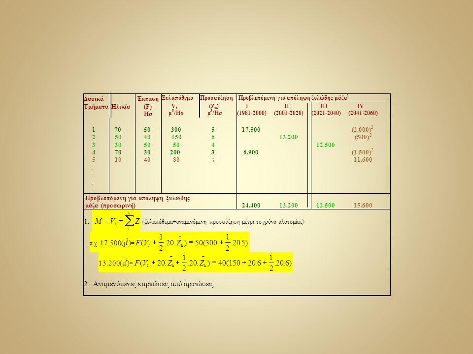 Δασικά Έκταση Ξυλαπόθεμα Προσαύξηση Προβλεπόμενη για απόληψη ξυλώδης μάζα 1 Τμήματα Ηλικία (F) Hα V t μ 3 /Ηα (Ζ u ) μ 3 /Ηα Ι (1981-2000) ΙΙ (2001-2020) ΙΙΙ (2021-2040) ΙV (2041-2060) 1 2 3 4 5....