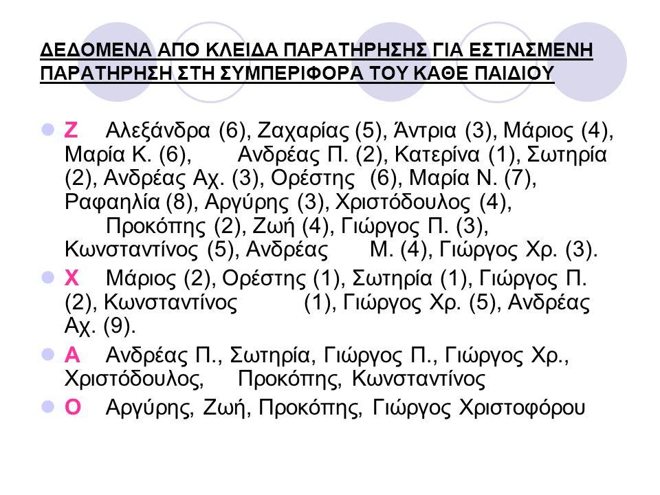 ΔΕΔΟΜΕΝΑ ΑΠΟ ΚΛΕΙΔΑ ΠΑΡΑΤΗΡΗΣΗΣ ΓΙΑ ΕΣΤΙΑΣΜΕΝΗ ΠΑΡΑΤΗΡΗΣΗ ΣΤΗ ΣΥΜΠΕΡΙΦΟΡΑ ΤΟΥ ΚΑΘΕ ΠΑΙΔΙΟΥ ΖΑλεξάνδρα (6), Ζαχαρίας (5), Άντρια (3), Μάριος (4), Μαρία Κ.
