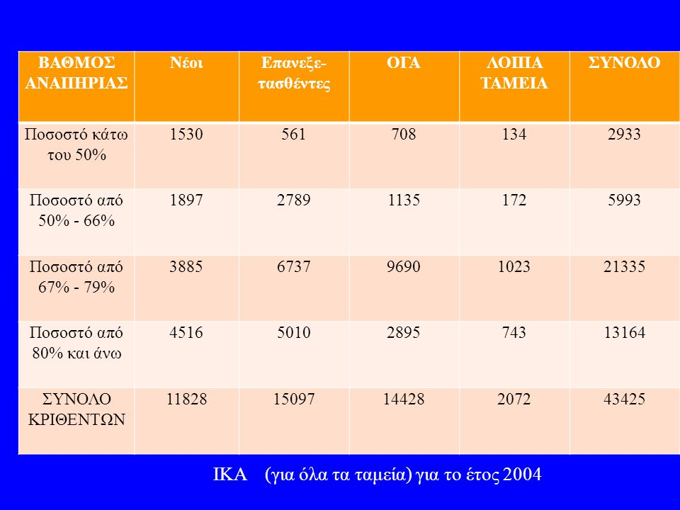 ΒΑΘΜΟΣ ΑΝΑΠΗΡΙΑΣ ΝέοιΕπανεξε- τασθέντες ΟΓΑΛΟΙΠΑ ΤΑΜΕΙΑ ΣΥΝΟΛΟ Ποσοστό κάτω του 50% 15305617081342933 Ποσοστό από 50% - 66% 1897278911351725993 Ποσοστ