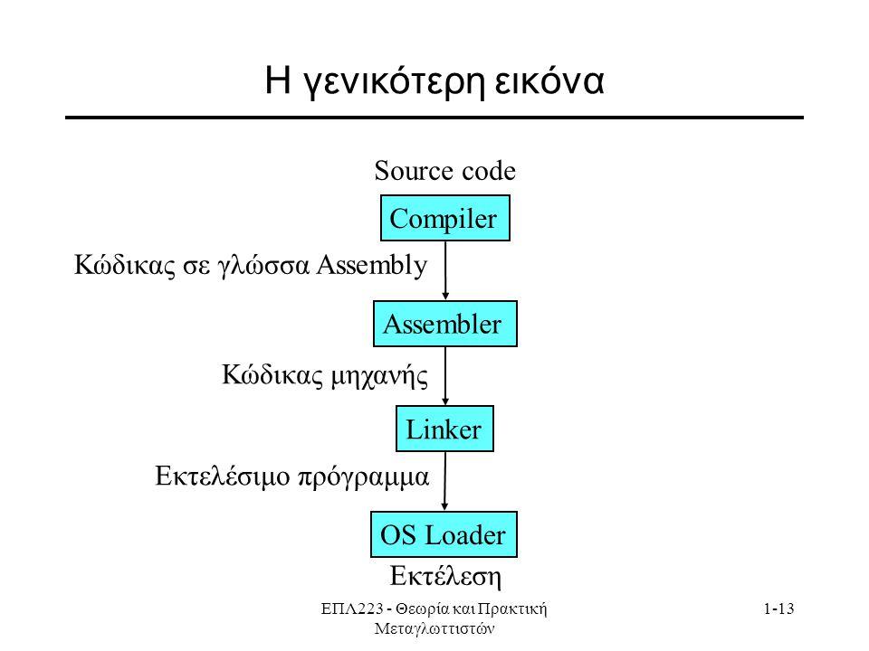 ΕΠΛ223 - Θεωρία και Πρακτική Μεταγλωττιστών 1-13 Η γενικότερη εικόνα Source code Compiler Κώδικας σε γλώσσα Assembly Assembler Κώδικας μηχανής Εκτελέσιμο πρόγραμμα Εκτέλεση Linker ΟS Loader