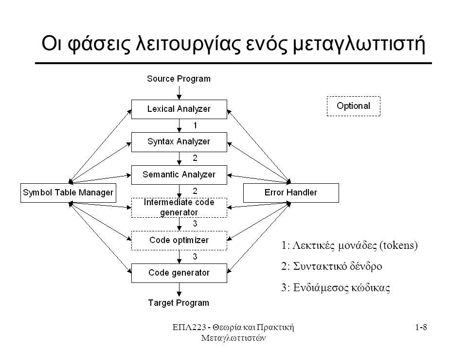 ΕΠΛ223 - Θεωρία και Πρακτική Μεταγλωττιστών 1-8 Οι φάσεις λειτουργίας ενός μεταγλωττιστή 1: Λεκτικές μονάδες (tokens) 2: Συντακτικό δένδρο 3: Ενδιάμεσος κώδικας