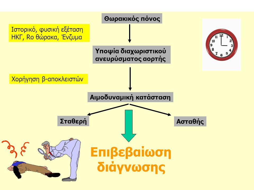 Θωρακικός πόνος Ιστορικό, φυσική εξέταση ΗΚΓ, Ro θώρακα, Ένζυμα Υποψία διαχωριστικού ανευρύσματος αορτής Χορήγηση β-αποκλειστών Αιμοδυναμική κατάσταση Σταθερή Ασταθής Επιβεβαίωση διάγνωσης