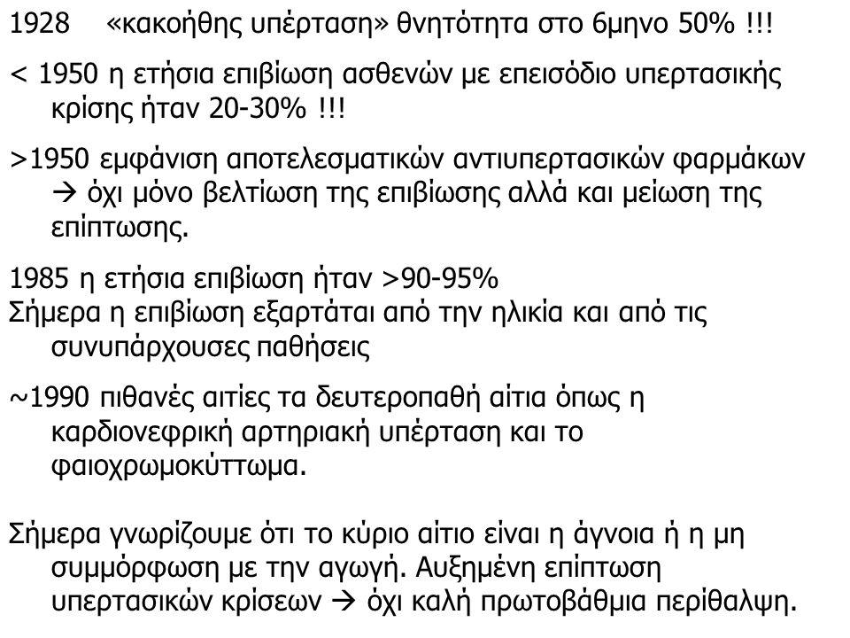 1928 «κακοήθης υπέρταση» θνητότητα στο 6μηνο 50% !!.