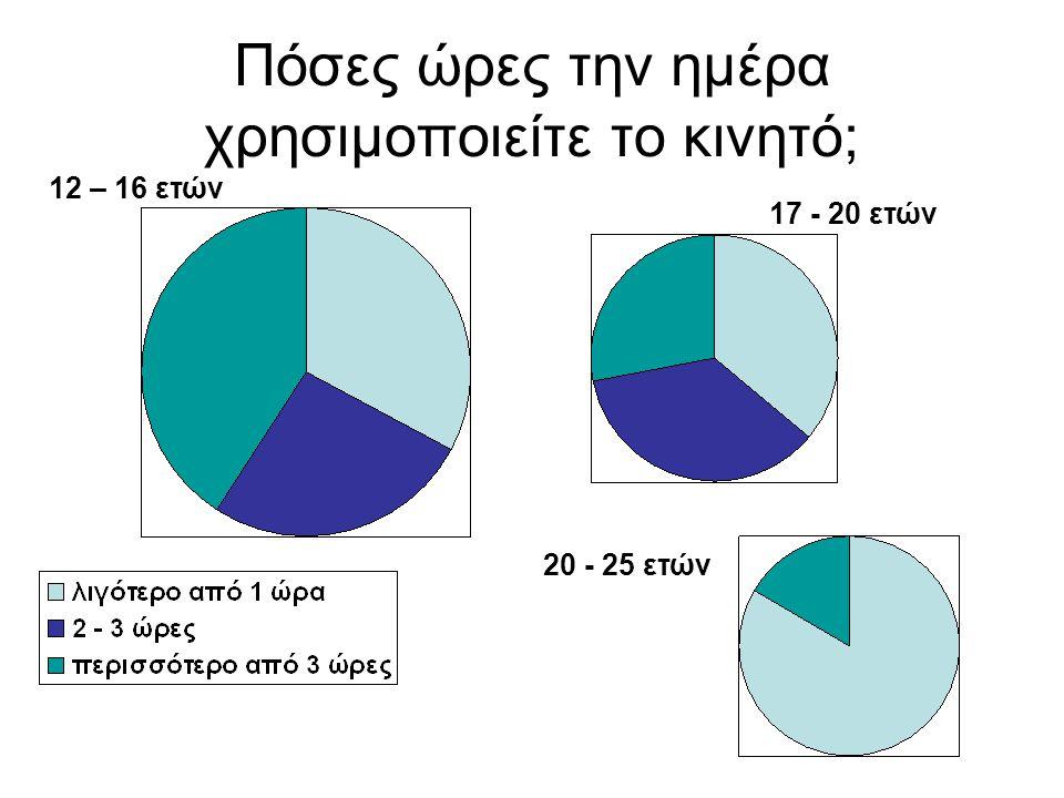 Πόσες ώρες την ημέρα χρησιμοποιείτε το κινητό; 12 – 16 ετών 17 - 20 ετών 20 - 25 ετών