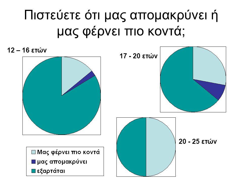 Πιστεύετε ότι μας απομακρύνει ή μας φέρνει πιο κοντά; 12 – 16 ετών 17 - 20 ετών 20 - 25 ετών