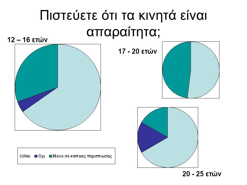 Πιστεύετε ότι τα κινητά είναι απαραίτητα; 12 – 16 ετών 17 - 20 ετών 20 - 25 ετών