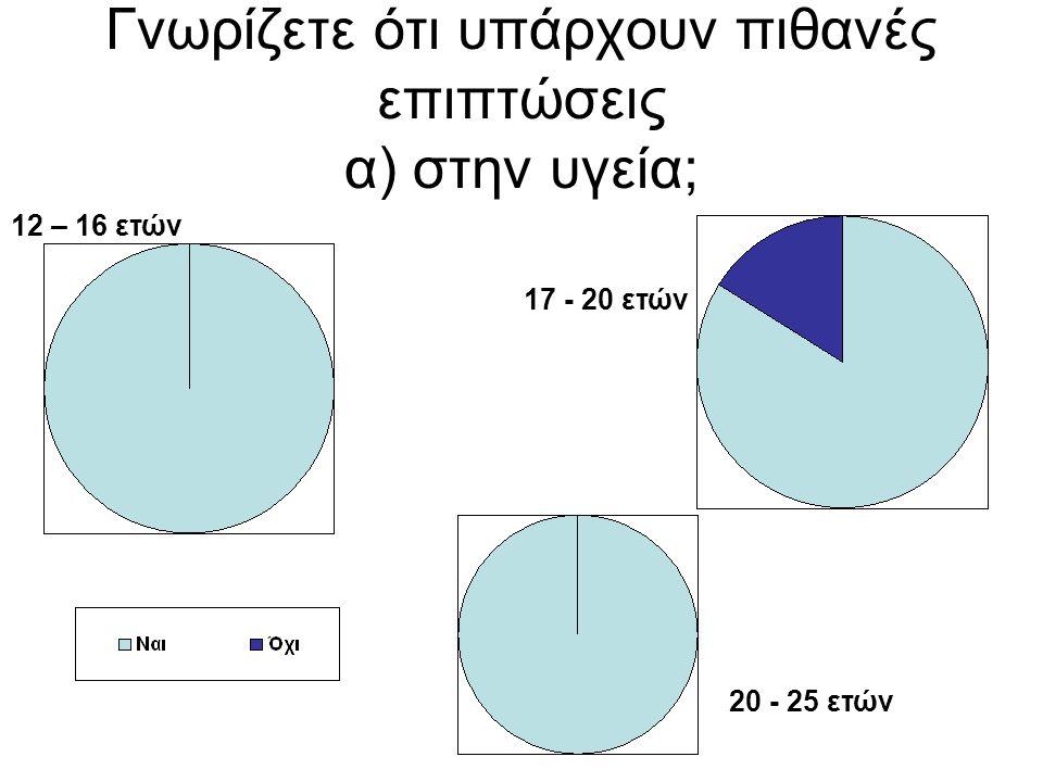 β) αν ναι πόσο σας επηρεάζει αυτό στην καθημερινή χρήση του κινητού σας; 12 – 16 ετών 17 - 20 ετών 20 - 25 ετών
