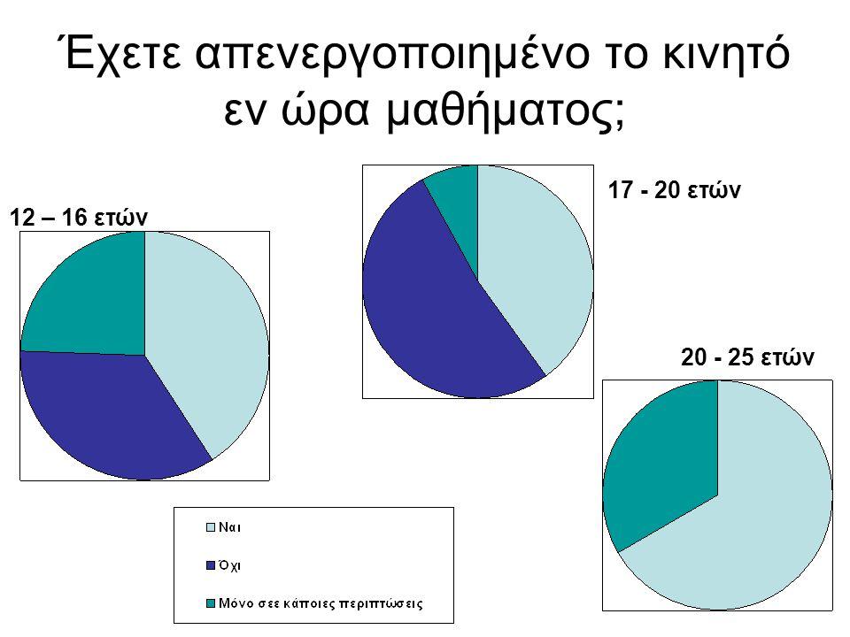 Έχετε απενεργοποιημένο το κινητό εν ώρα μαθήματος; 12 – 16 ετών 17 - 20 ετών 20 - 25 ετών