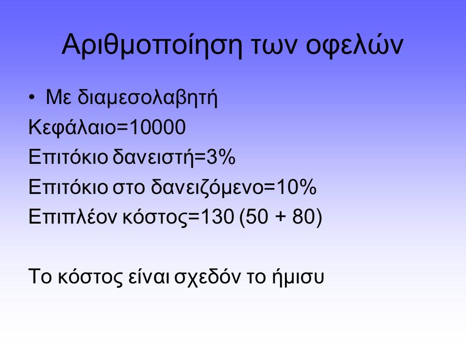 Αριθμοποίηση των οφελών Με διαμεσολαβητή Κεφάλαιο=10000 Επιτόκιο δανειστή=3% Επιτόκιο στο δανειζόμενο=10% Επιπλέον κόστος=130 (50 + 80) Το κόστος είναι σχεδόν το ήμισυ