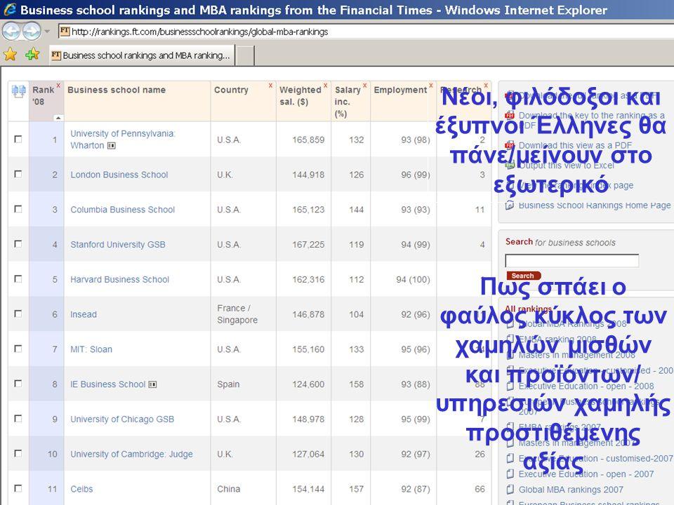 Νέοι, φιλόδοξοι και έξυπνοι Έλληνες θα πάνε/μείνουν στο εξωτερικό Πως σπάει ο φαύλος κύκλος των χαμηλών μισθών και προϊόντων/ υπηρεσιών χαμηλής προστιθέμενης αξίας