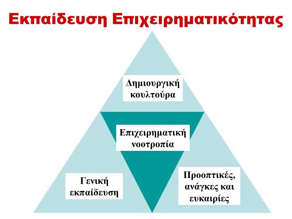 Εκπαίδευση Επιχειρηματικότητας Δημιουργική κουλτούρα Επιχειρηματική νοοτροπία Προοπτικές, ανάγκες και ευκαιρίες Γενική εκπαίδευση