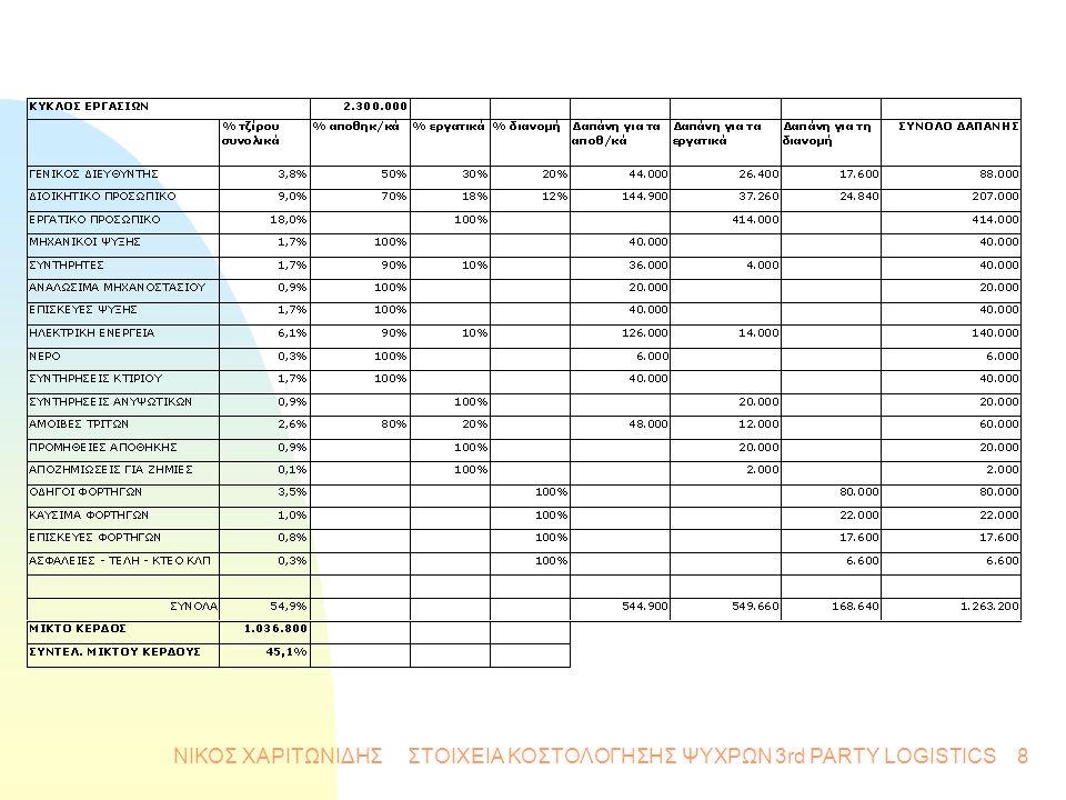 9 ΚΟΣΤΟΛΟΓΗΣΗ ΨΥΚΤΙΚΩΝ n Α : Αρχικό κόστος εγκατάστασης (αποσβέσεις) n Ετήσιο Κόστος : u B1 : Ετήσιο Λειτουργικό Κόστος u B2 : Μερίδιο παγίων κοστολογίων (γενικά έξοδα, τόκοι, φόρος ακίνητης περιουσίας) που φορτίζουν τα ψυκτικά n Γ : Κόστος χρήσης οικοπέδου Γ n Ψ : Συνολικό Κόστος Ψυκτικών n Ψ = Α + Β1 + Β2 + Γ